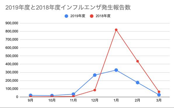 インフルエンザ発生件数報告数